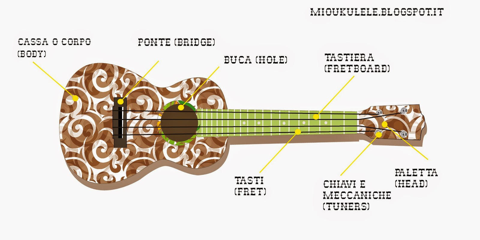 mioukulele/blogspot.it