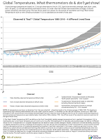 "Observed and eventually expected (""real"") temperature at concurrent CO2 concentration  (Credit: Bits of Science) Click to Enlarge."