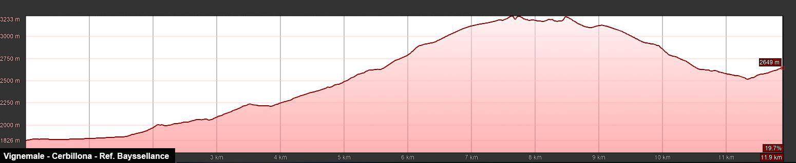 Perfil de la ruta al Vignemale. Techo de los Pirineos franceses. Ruta por los Pirineos.