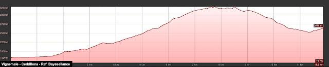 perfil de la ruta al Pico Vignemale
