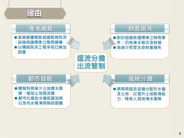 TWECOLIVING: ⊙水利法:逕流分擔與出流管制專章