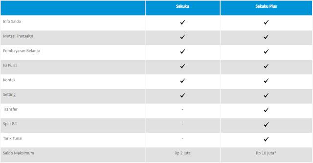 tabel fitur perbedaan basic sakuku dan sakuku plus BCA