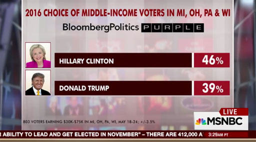 BloombergPolitics poll shows Hillary Clinton leading Donald Trump by 7 points in Rust Belt states