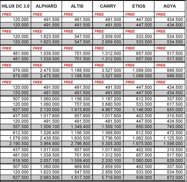 Estimasi Biaya Perawatan Service Berkala Kendaraan Toyota di Agung Toyota