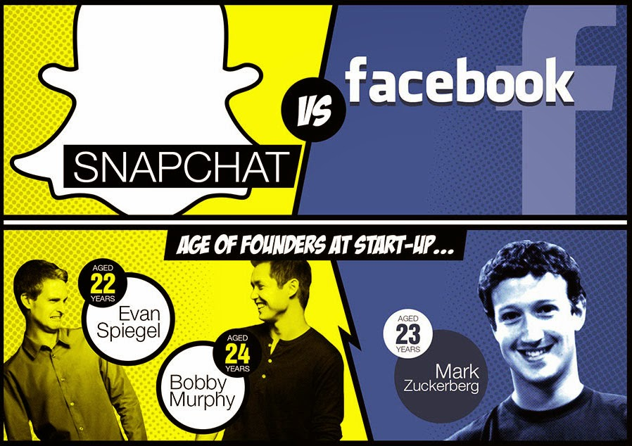 11 Important Things About Snapchat and Facebook