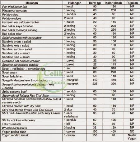 Daftar Kandungan Gizi / Nutrisi Bahan Makanan