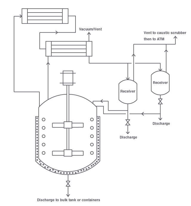 [How To] Calculate Rate of Distillation in a Batch Reactor