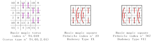 order 4 basic magic square complementary number patterns Dudeney types VII and IX