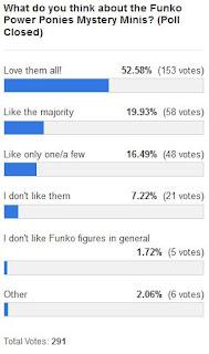 MLP Merch Poll #97 Results