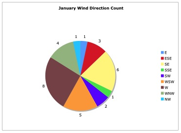 These pie charts represent wind direction during the month they show number of days that blew  certain in comparing also weather or not to wear jacket graphs rh jmrweatherspot