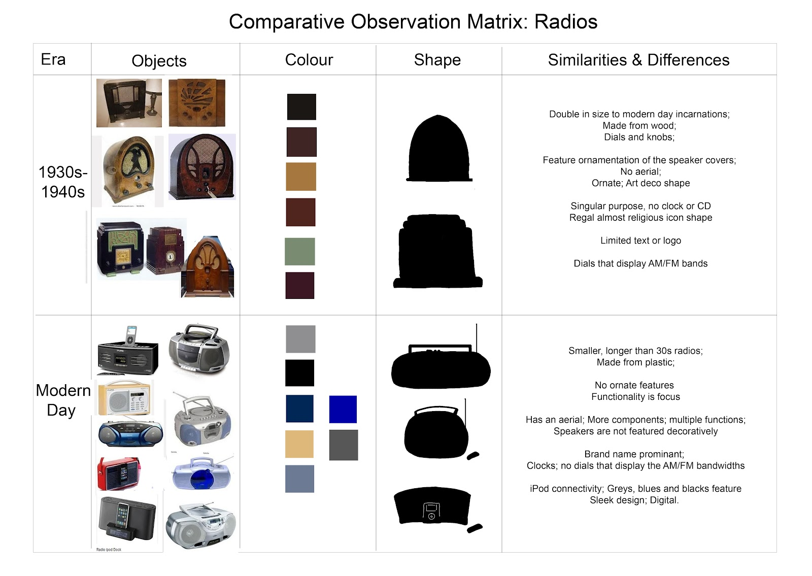 Animation Honours Comparative Observational Matrix Part 2