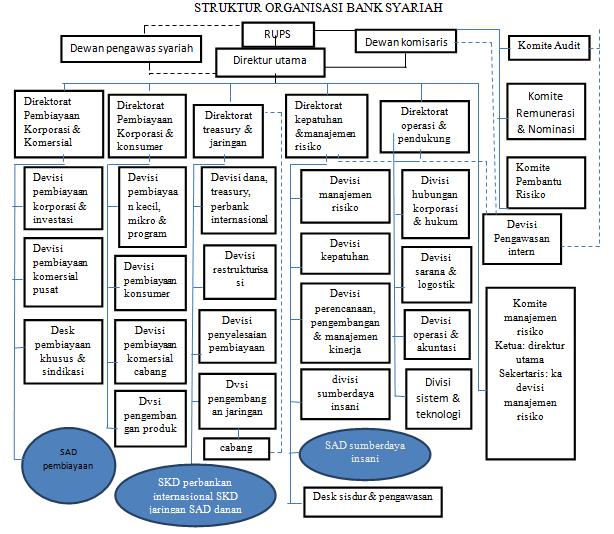struktur organisasi bank syariah kumpulan makalah Struktur Organisasi Polri struktur organisasi bank syariah