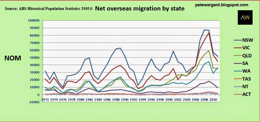 Net overseas migration by state