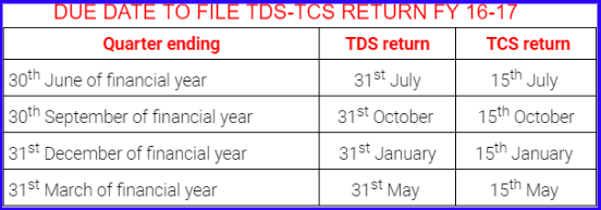 Due Date To Filing Tcs Return Not Changed Cbdt Clarified Simple