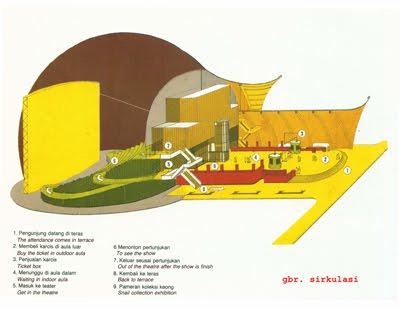 Degalicious Touch Kritik Arsitektur Gedung Teater Keong