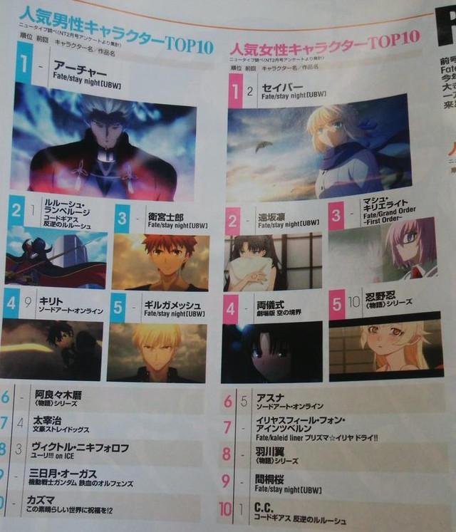 Strona z magazynu Newtype z rankingiem postaci