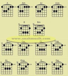 Gambar Chord/Kunci Balok Lengkap Untuk Pemula