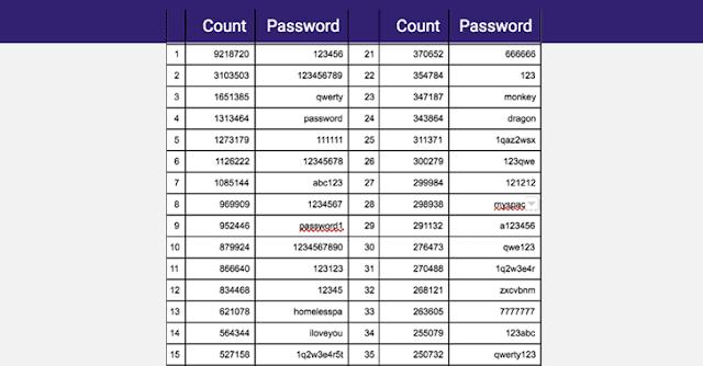 تسريب 1.4 مليار كلمة سر غير مشفرة