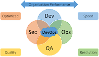 Driving Digital DevOps