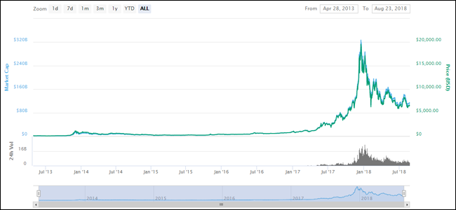 Andamento dei Bitcoin nel 2018