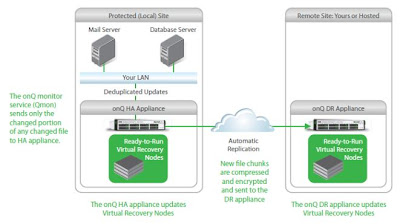 Quorum Hybrid Cloud Disaster Recovery Solution