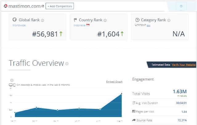 Cara lihat STATISTIK dan VISITOR blog/web orang lain dengan mudah