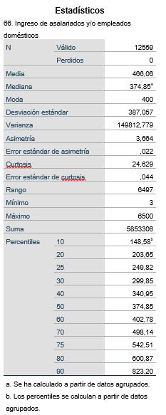 SPSS - Estadísticos
