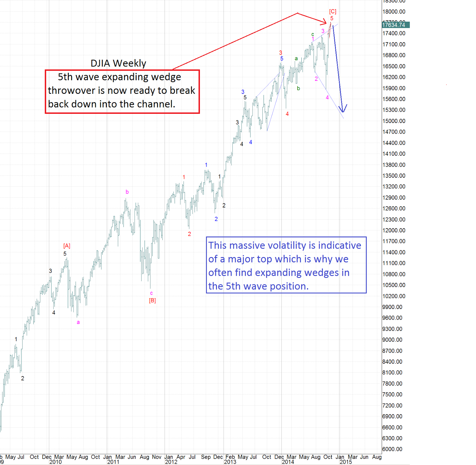 DJIA Is Likely Going To Begin A Major Reversal Next Week