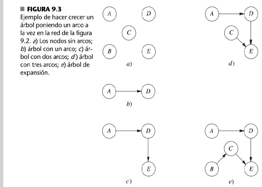 Teora de redes teora de redes en investigacin de operaciones el mtodo smplex de redes es una versin muy simplificada del mtodo smplex para resolver problemas de flujo de costo mnimo como tal realiza los mismos ccuart Image collections