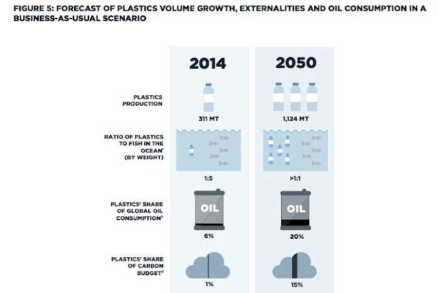 Infográfico sobre o plástico no oceno