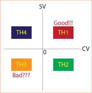 ĐTC-Các trường hợp xảy ra khi sử dụng phương pháp EVM 1
