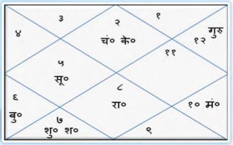 श्री  कृष्ण जी का जन्म कुंडली - सूरदास जी के अनुसार