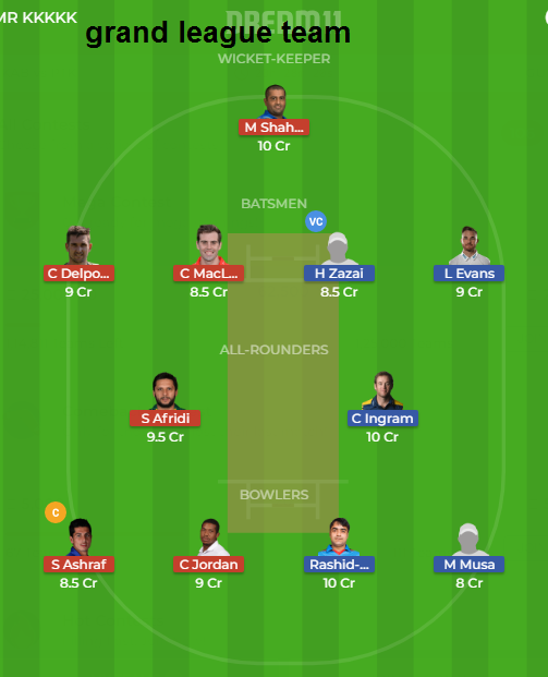 Afghanistan Premier League 2018,Kabul Zwanan Squad full squad,,Paktia Panthers Squad