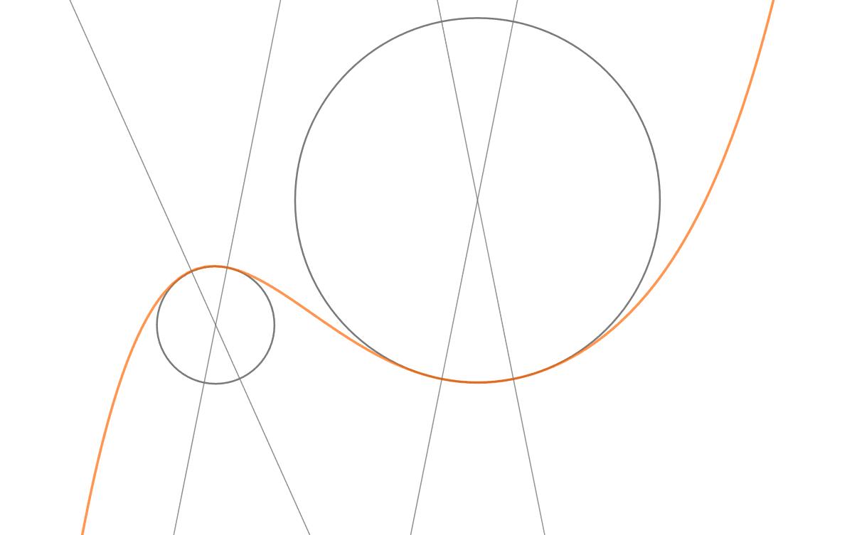 Edellinen käyrä, johon on piirretty kaksi kurveja vastaavaa ympyrää.