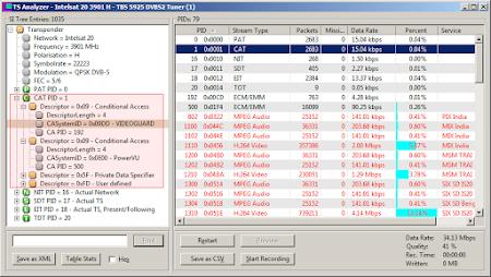 Jenis Acakan NDS Videoguard di CAT SPN Intelsat 20