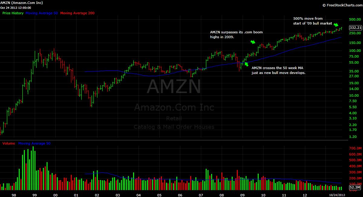 Amazon AMZN stock price chart