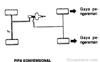 Saluran Pipa Konvensional pada sistem rem