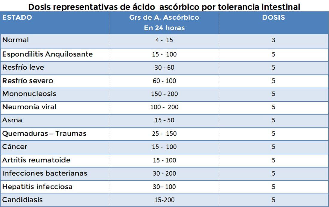 tolerancia-vitamina-c