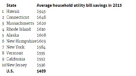 Consumers In States With Highest Bill Savings Save The Most Because They Tend To Pay For Energy Other Factors Affecting Include Types