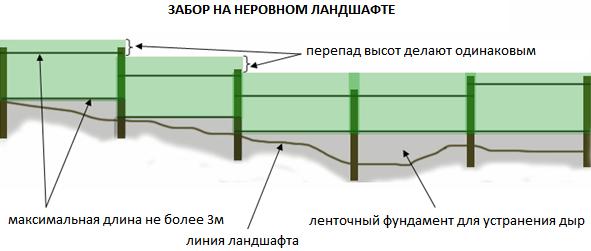 забор на участке с перепадом высот