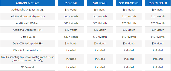 VPS SSD Plan, add on features.