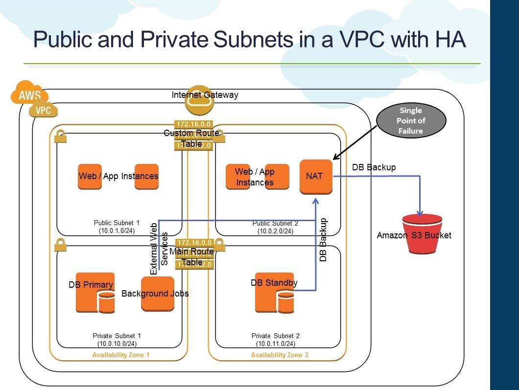 Raghuraman: AWS VPC NAT Instance Failover and High Availability