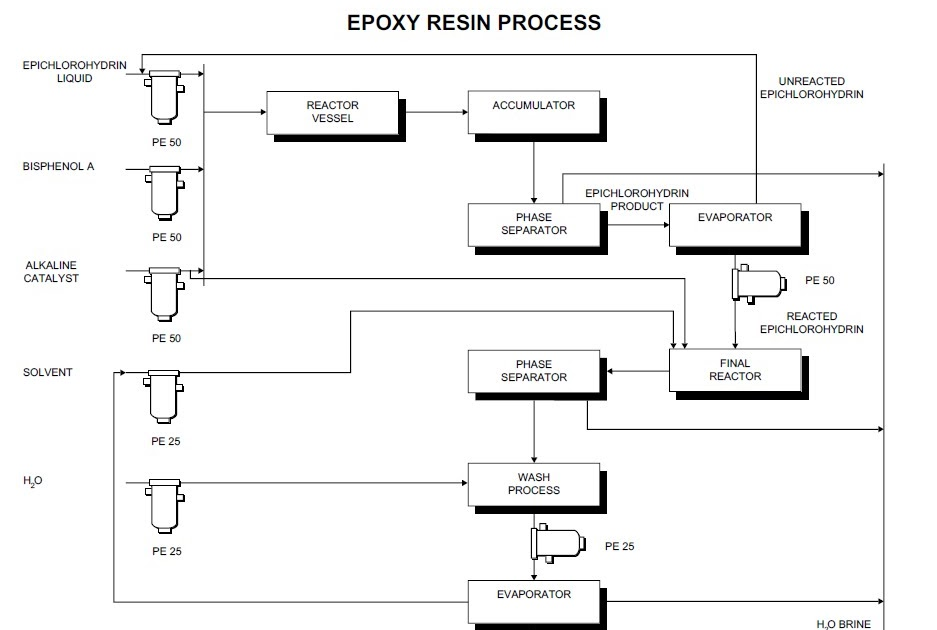 Process flow sheets: Epoxy resin manufacturing process with
