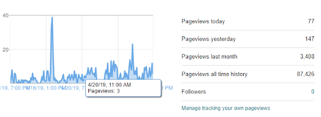 Cek Berapa Pageview dan Popular Post, Kegiatanku Awal Blogger Pemula