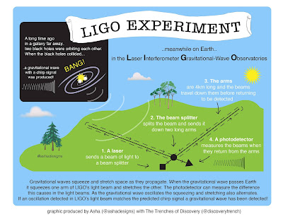 The Trenches of Discovery: LIGO's search for gravitational waves.