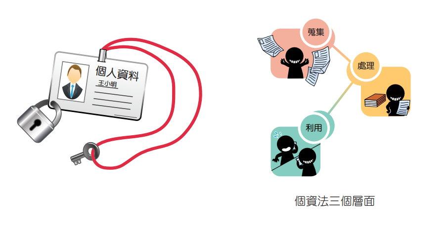 關渡國中電腦教室: TOPIC22:資訊素養與倫理--個資保護與網路犯罪相關法令