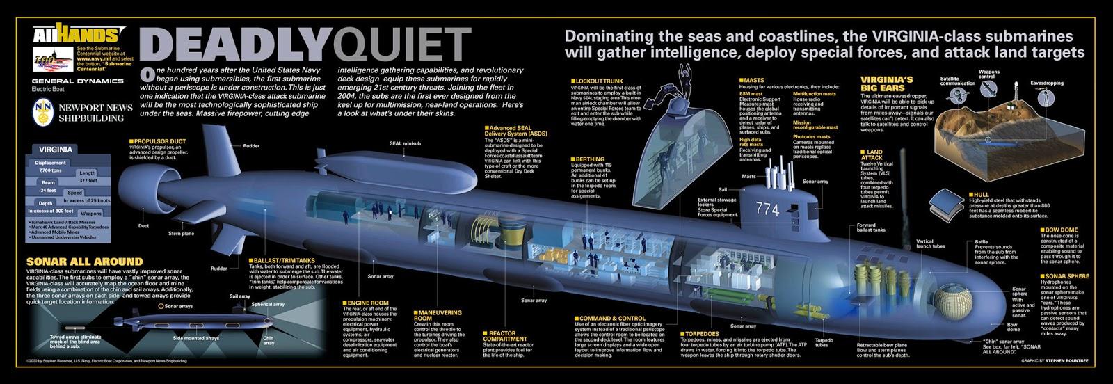 nuclear submarine diagram wiring diagram long nuclear submarine cutaway diagram [ 1600 x 552 Pixel ]