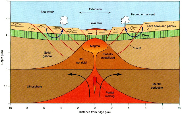 Earthquake Prediction: How does Earth's continental crust form?