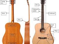 Mengenal Jenis Gitar (Akustik dan Electric)