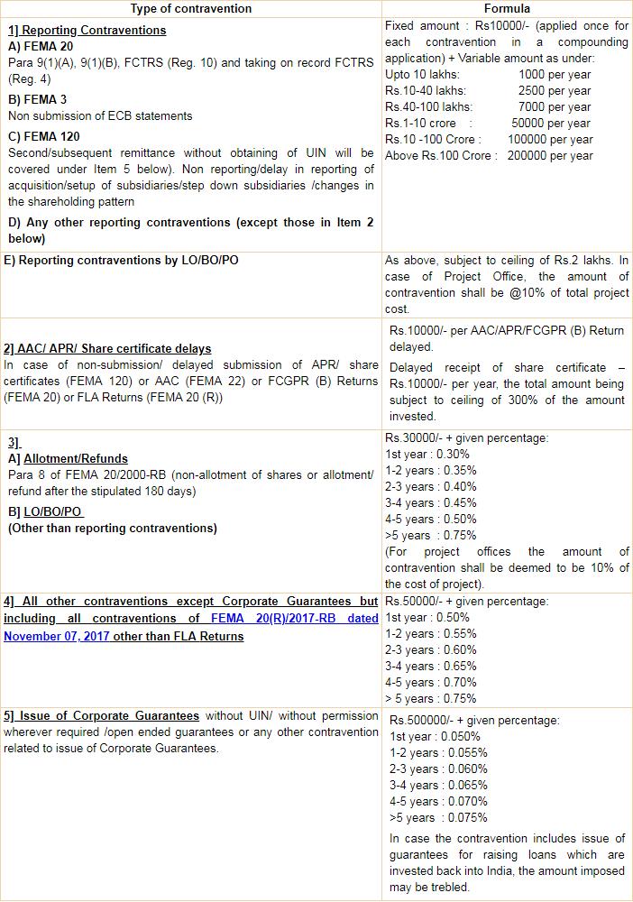 compounding of contraventions fema